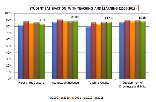 Student Satisfaction with Teaching and Learning (2009-2013)